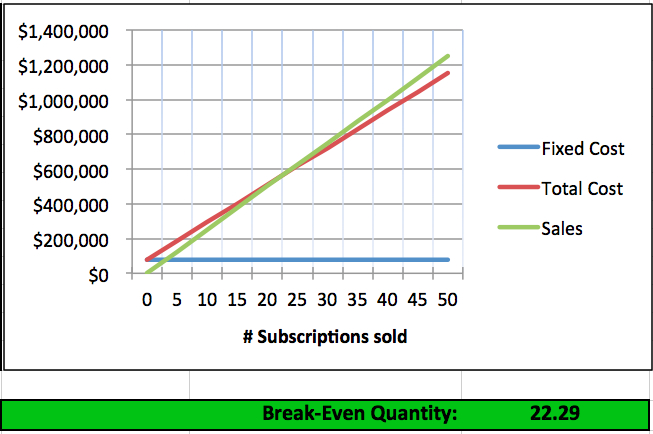 importance of cvp Importance of cost volume profit (cvp) analysis: the most profitable combination of variable cost, fixed cost, selling price and sales volume can be found with the help of cost volume profit analysis.