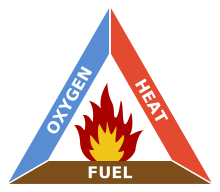 Triangle with a flame in the middle and edges listed as heat, fuel, and oxygen.